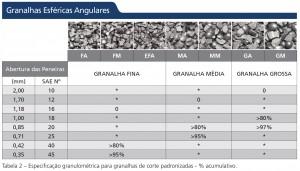 granalhas-esfericas-angulares